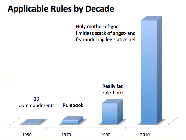 Applicable rules by decade